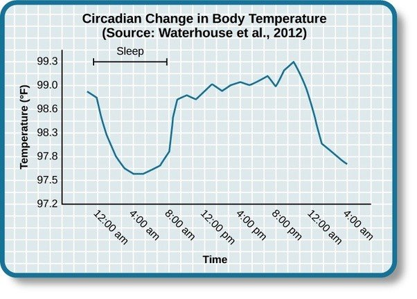 Sleep body temperature cooling