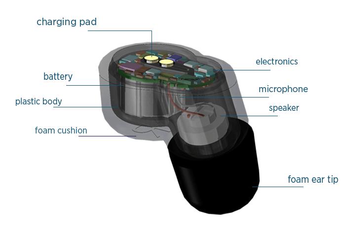 QuietOn Sleep components diagram