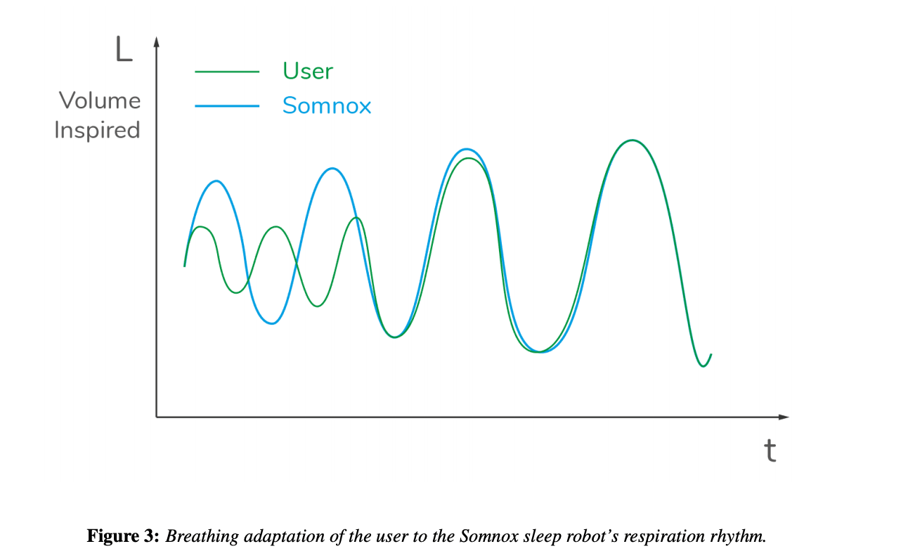 Somnox breathing adaption