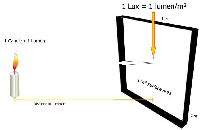 Light therapy lux lumens candle